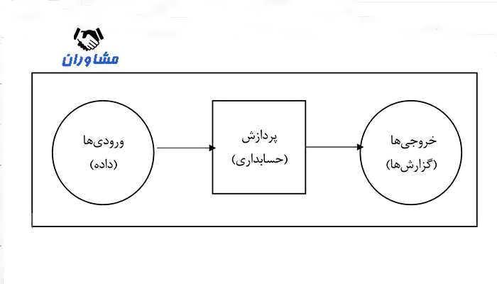 سه مرحله پردازش اطلاعات
