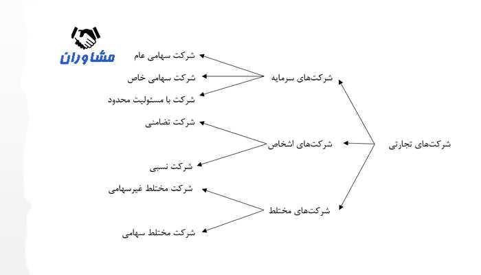 نمودار اقسام مختلف شرکتها
