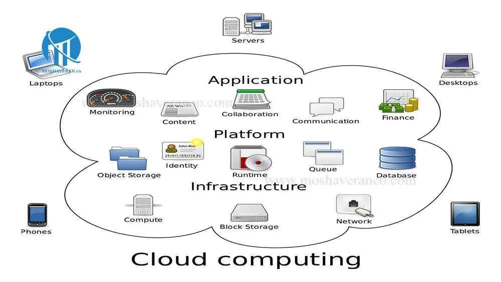 مهم ترین مزیت های رایانش ابری